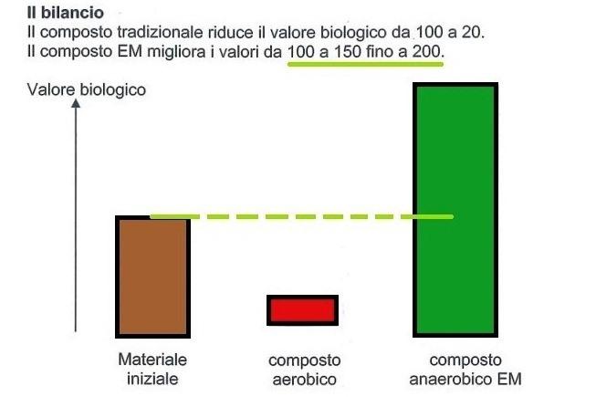 Fertilizzanti Organici Vs Fertilizzanti Inorganici